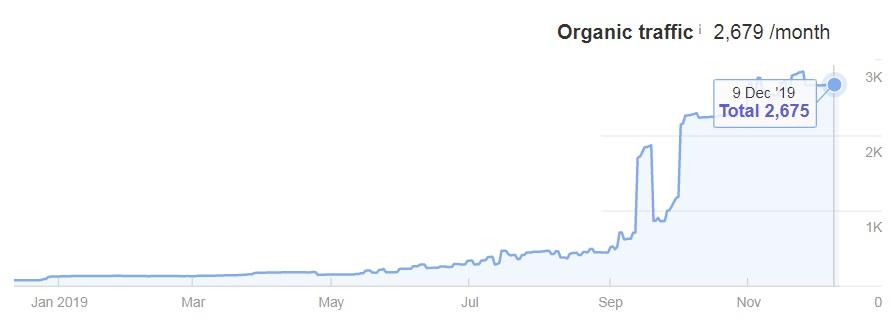Google optimointi raportti