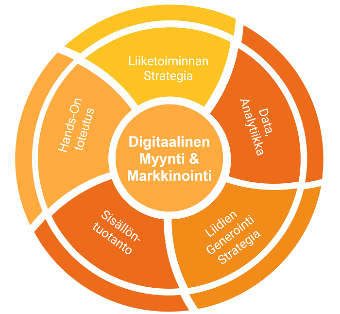 kansainvälistyminen-digitaalinen-ketterä