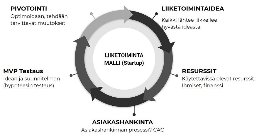 liiketoimintamalli-startup