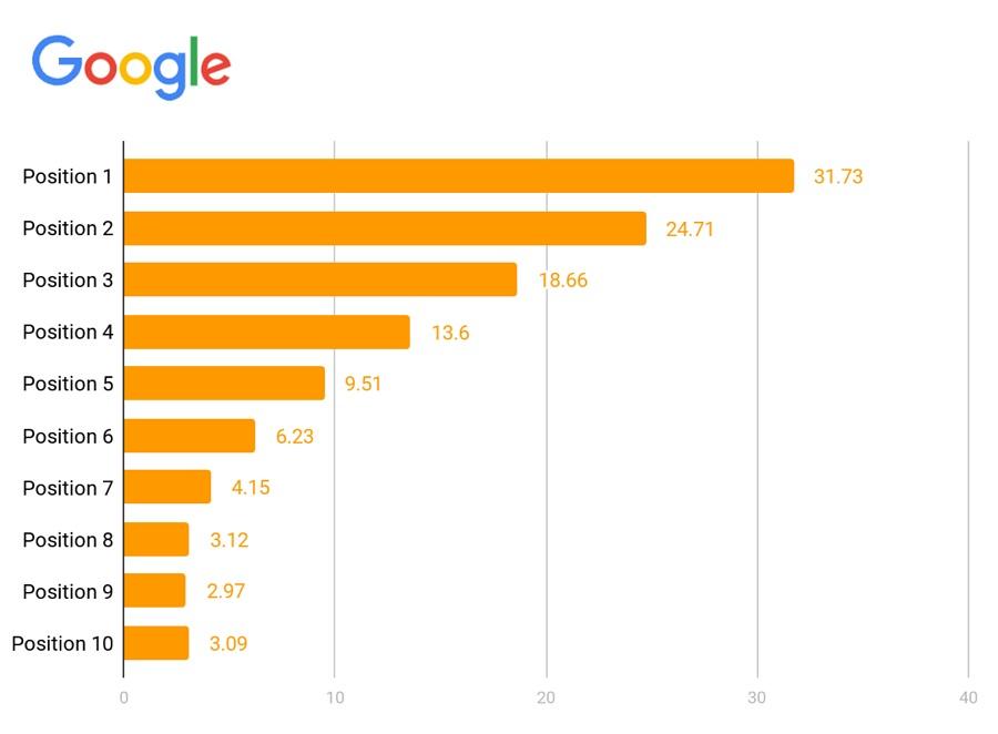 google-näkyminen-seo